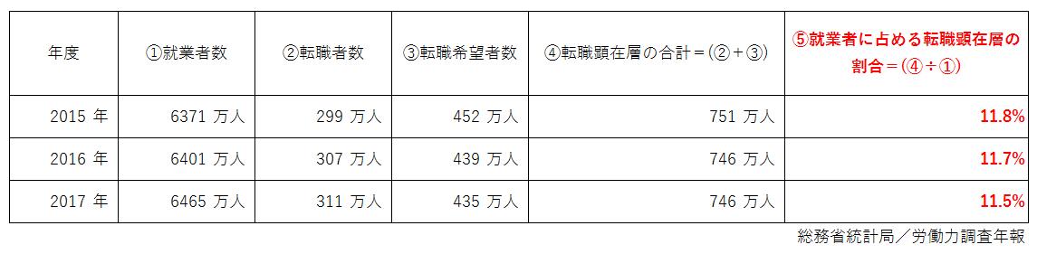 総務省統計局/労働力調査年報